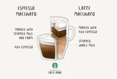 Caffè o palme? Scegliete voi